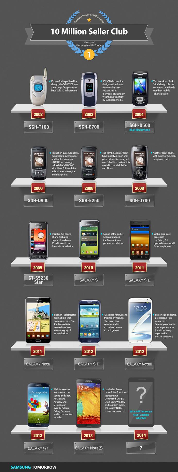 Samsung-vinde-10-Million-Galaxy-Note-3-in-doua-luni